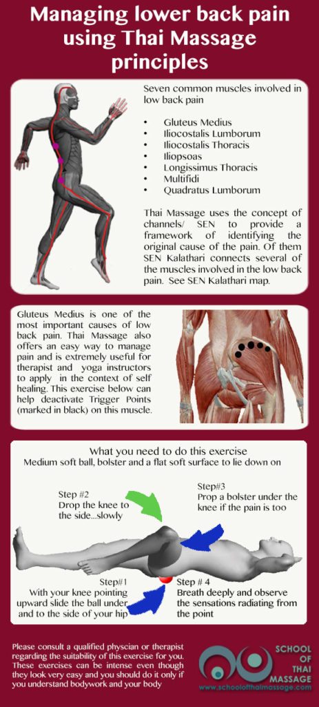 Managing lower back pain using Thai Massage principles